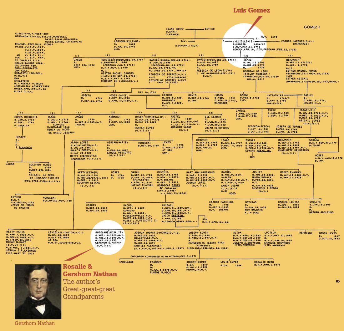 can sephardic jews go home again years after the inquisition click on the thumbnail to see the author s family tree dating back to 1654