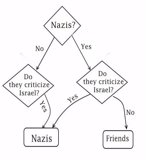 This Flow Chart Shows Why Israel Is Bad At Condemning Nazis