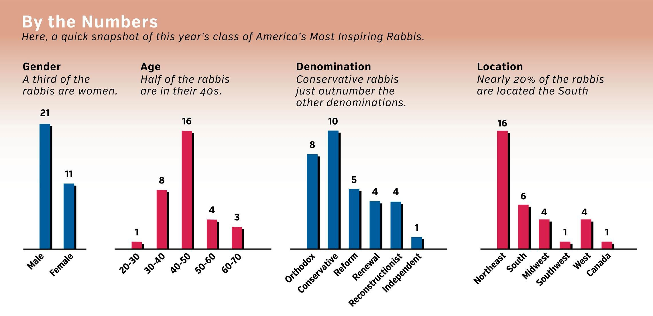 Rabbis 2016 Infographic