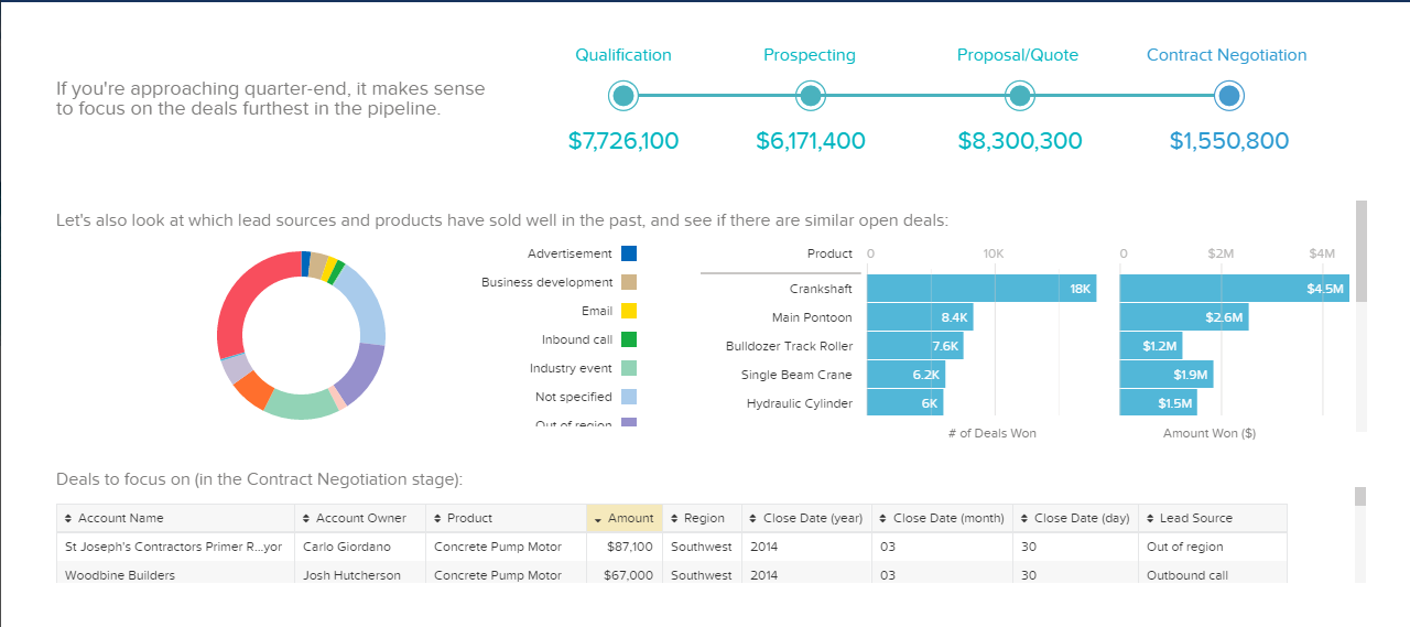 Wave: Salesforce Analytics Cloud dashboards give users valuable insights into their datasets.