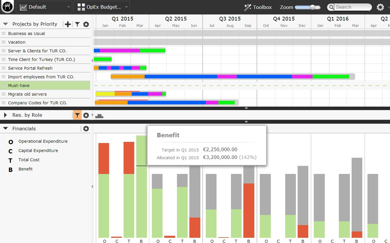Meisterplan's dashboard is divided into four sections: menu bar, project view, resource view, and financial view. The Financial section shows you through color-coded bars how your CapEx, OpEx, and benefit figures are tracking.