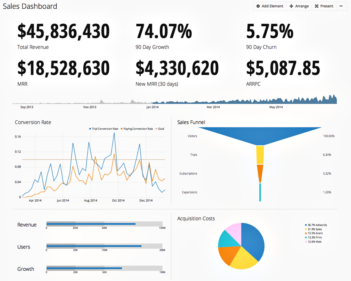 SaaS Sales Dashboard