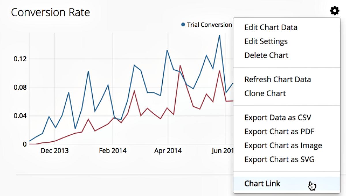 Chart Links