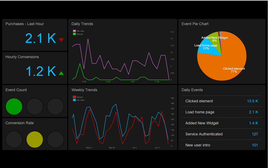 Leftronic provides clean user dashboards that show immediate insights into the KPIs that matter to you.