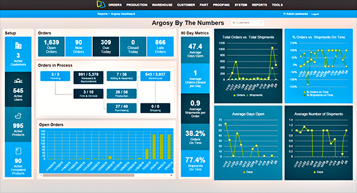Operations Dashboard