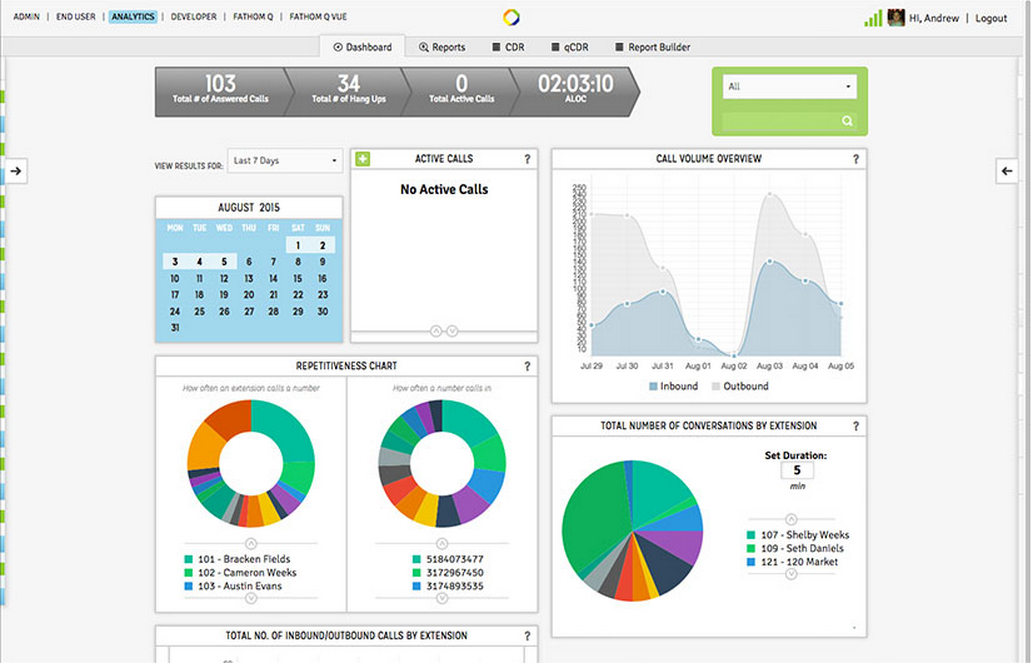 Sharpen's analytics engine shows quick, on-demand snapshots of your business.