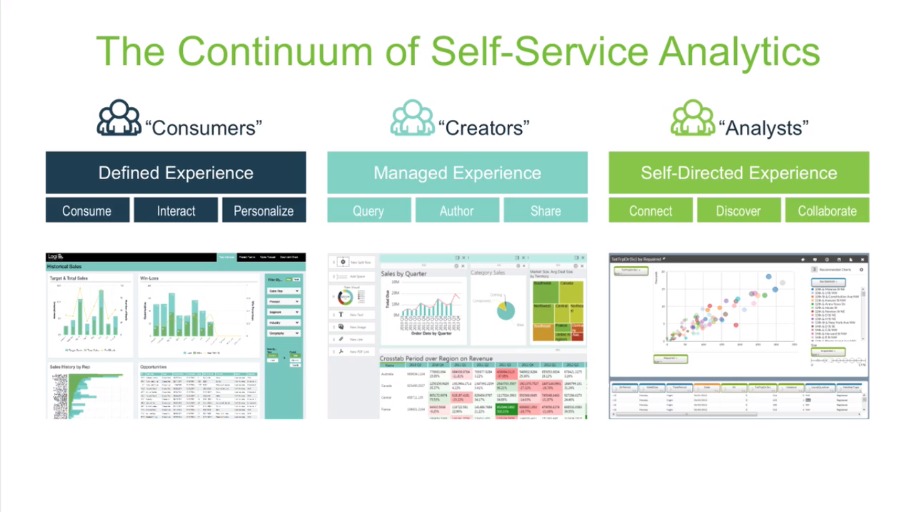 Logi Info provides self-service analytics to various business intelligence users.