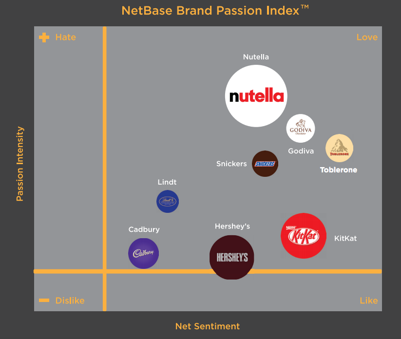 The Brand Passion Index visually displays brand sentiment and passion intensity.