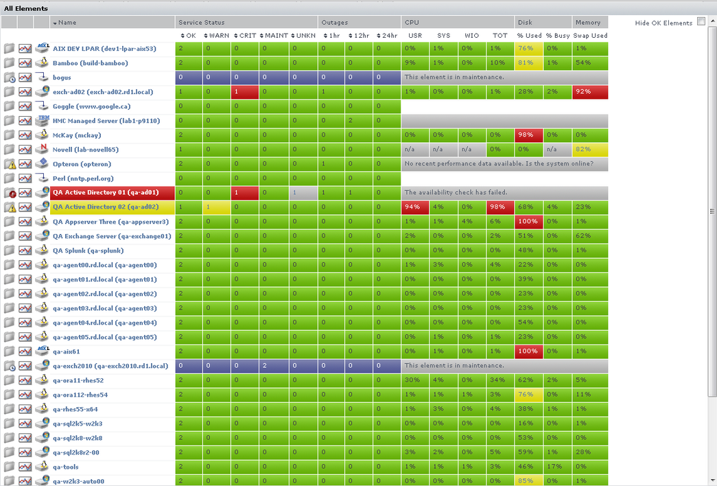 Uptime Infrastructure Monitor's color-coded charts show you, at a glance, how your IT assets are faring.