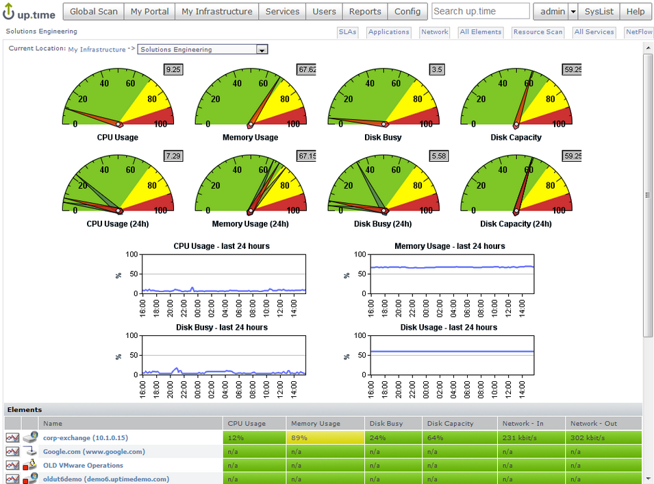Uptime Infrastructure Monitor provides a single, unified view of the performance, capacity, and availability of all your IT assets in one place.