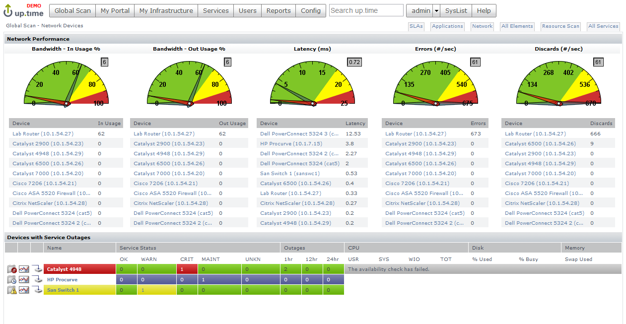 Uptime Infrastructure Monitor is a cloud-based IT monitoring solution that tracks your company's servers, applications, virtual machines, networks, and so on. Information on all of your assets are consolidated in a single screen, allowing you the speed and agility to ensure everything is efficiently up and running.