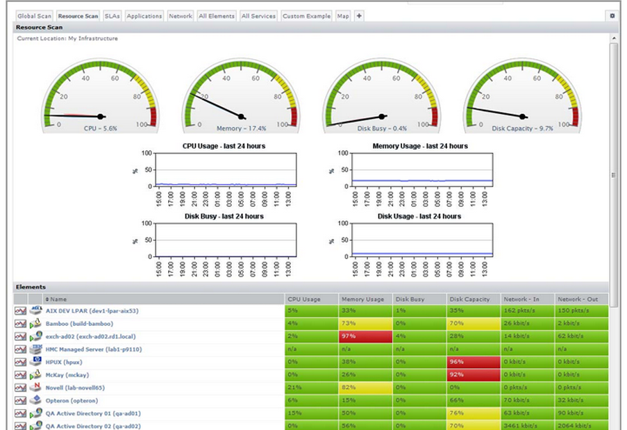 Monitoring your entire IT environment from a central dashboard allows you to respond to issues before they become real problems.