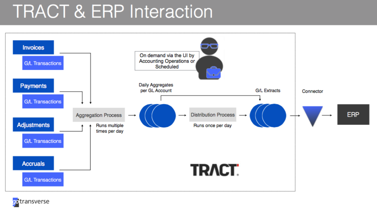 TRACT® & ERP Interaction