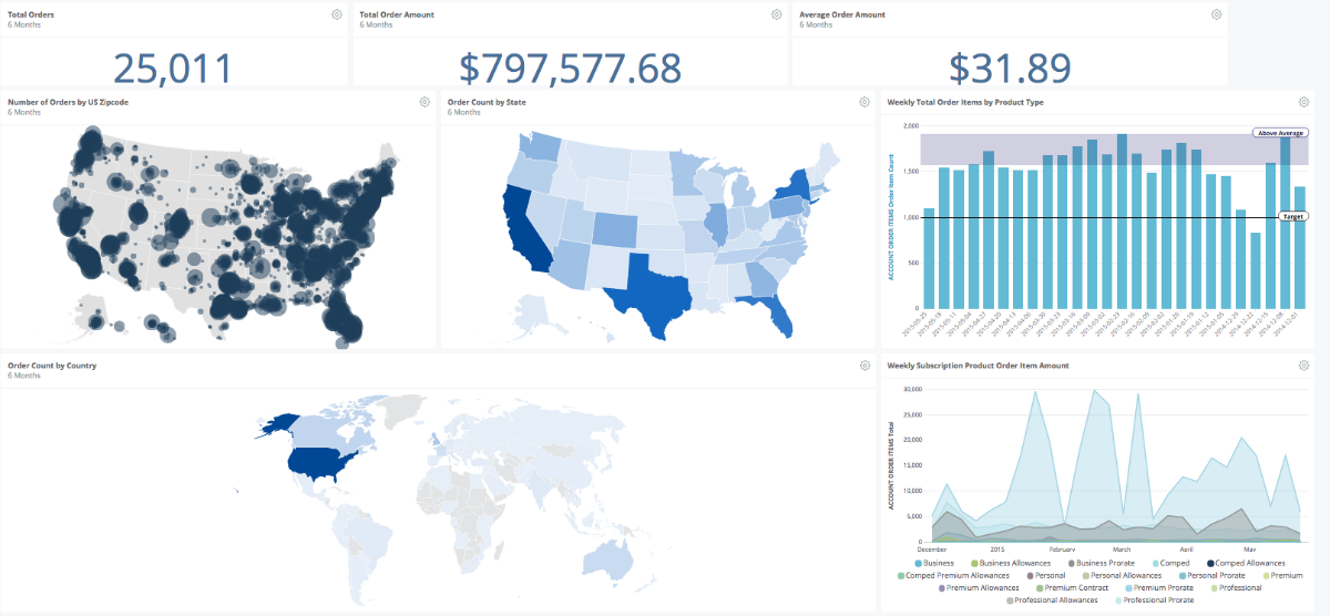 TRACT® Customizable Dashboards