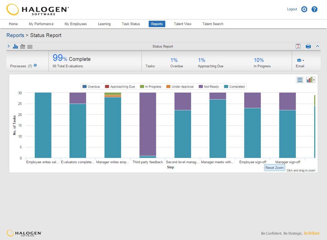 Graphical status reports show you, at a glance, the status of deployed talent management initiatives.