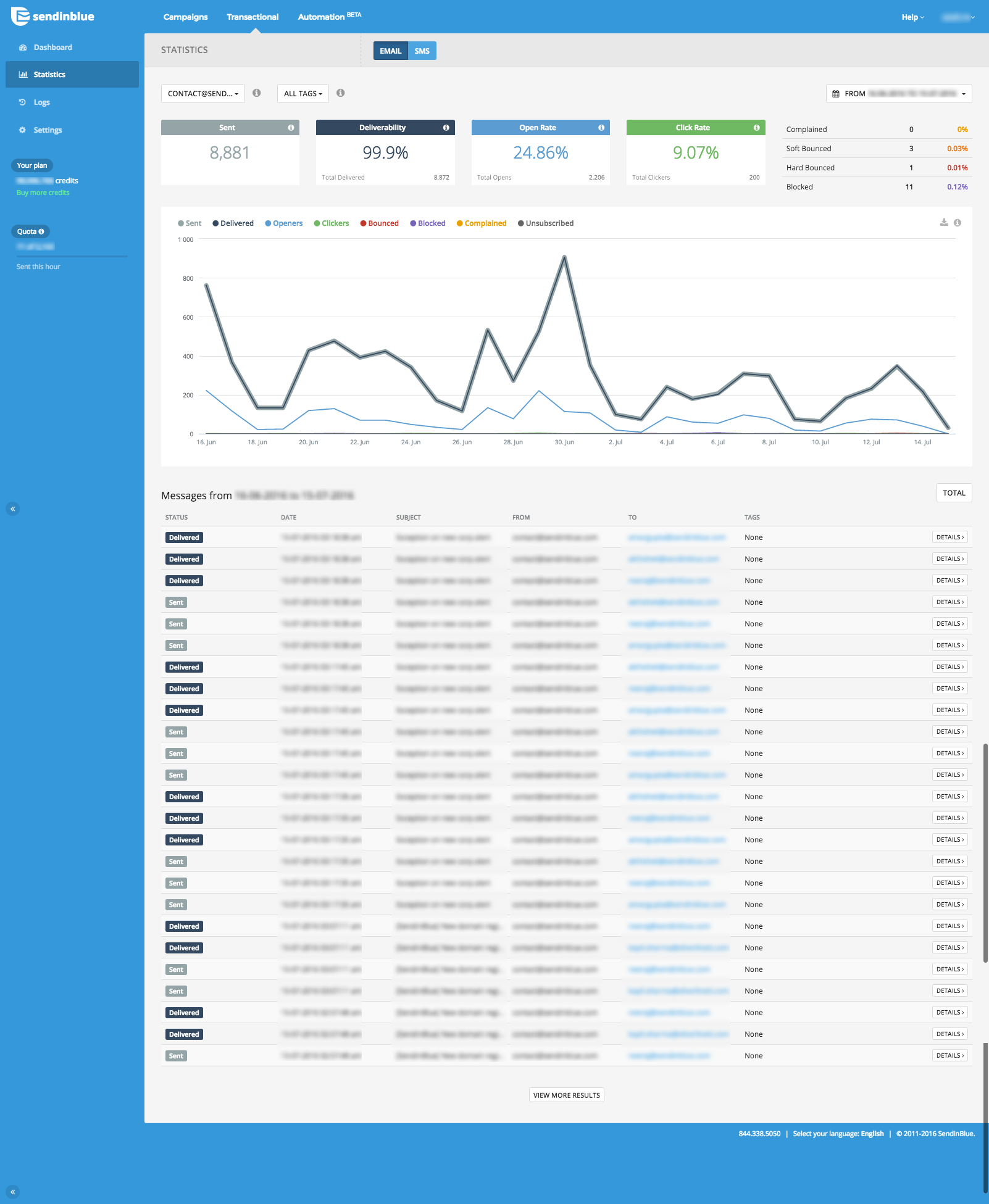 Transactional SMS dashboard