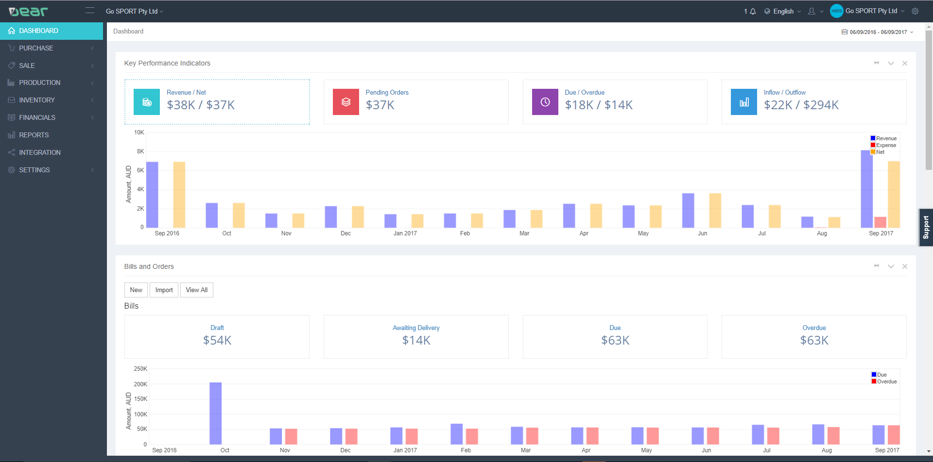 The DEAR Inventory dashboard gives an overview of a business's product activity