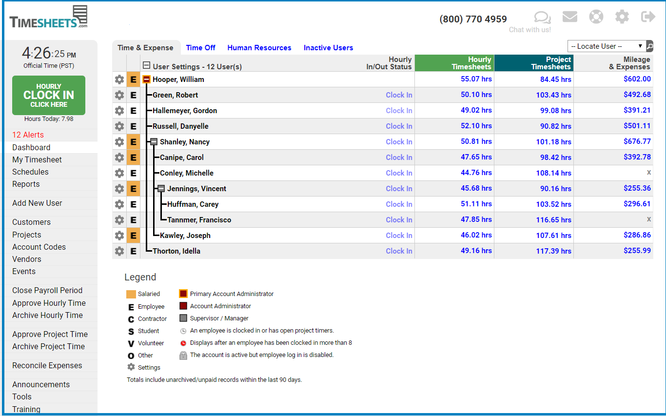 This view of the Timesheets.com administrator dashboard shows all of the data a manager sees after logging in