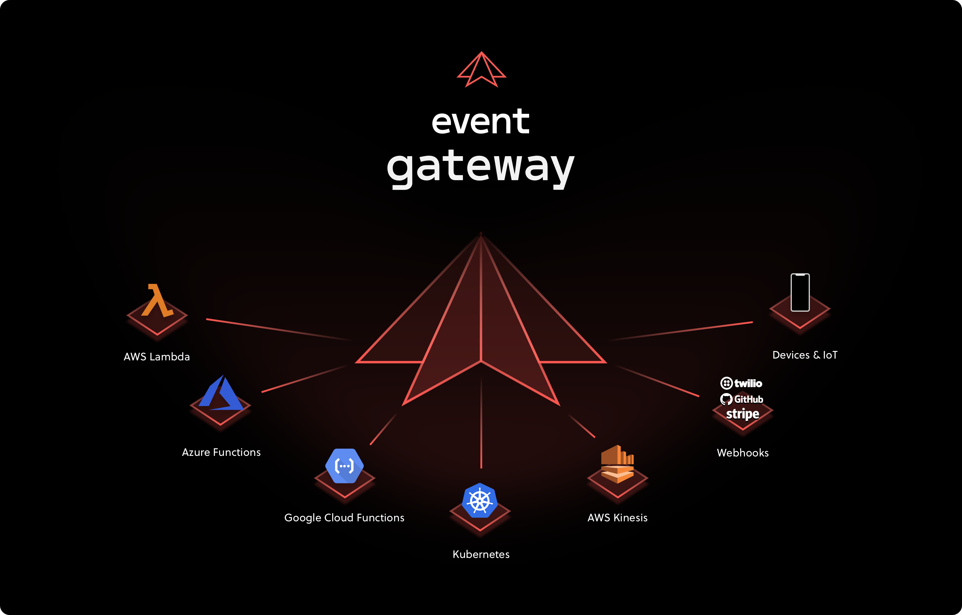 Event Gateway - Build event-driven integrations with lambda, cloud functions, kubernetes
