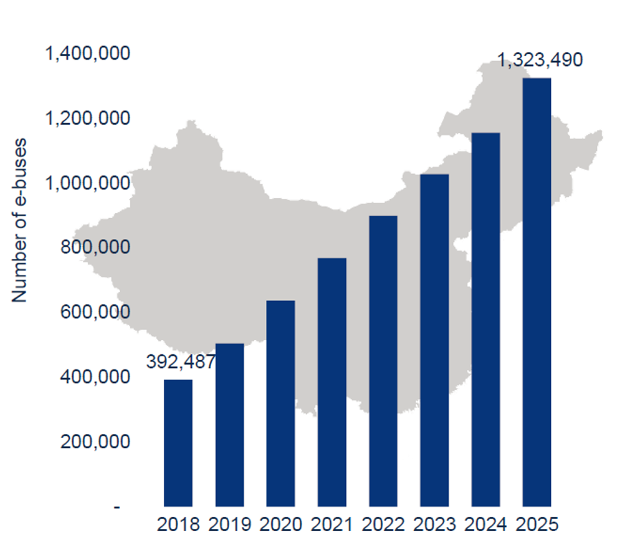 Global Electric Bus Adoption to Triple by 2025