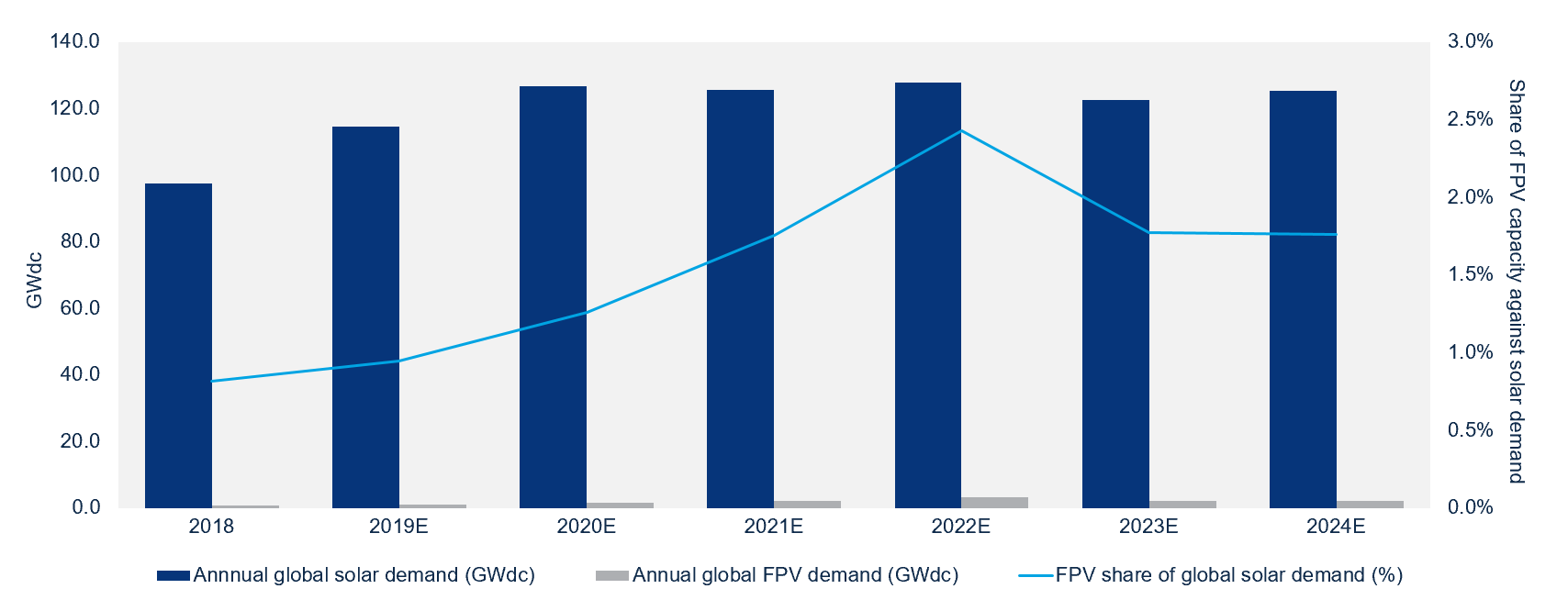 The State of Floating Solar: Bigger Projects Climbing Capacity New Markets