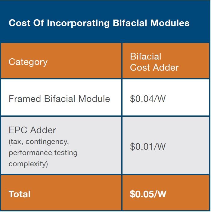 Bifacial or Bust? Engineering Solar Financings of the Future