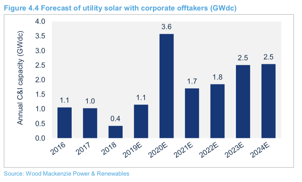 Corporations Drive Greater Share of US Solar Procurements