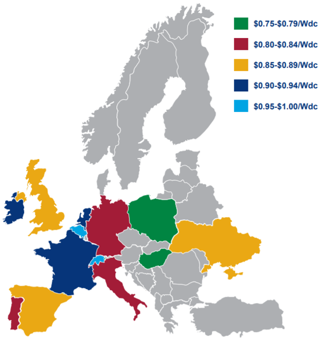 Utility solar pricing in Europe