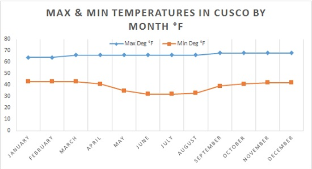 graph of temperature