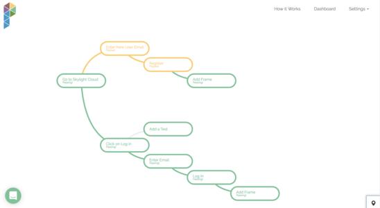 Mind map showing test organization