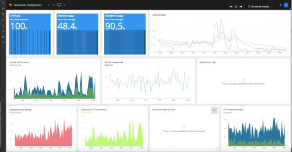 AppOptics Combined Dashboard