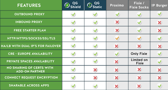 QG Shield vs. Competitors