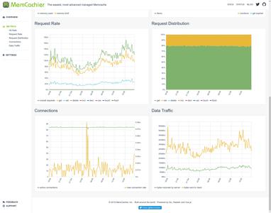 MemCachier Analytics Metrics (bottom)