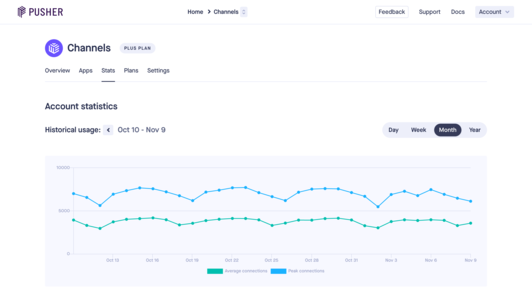 Pusher Channels account statistics page showing usage graphs