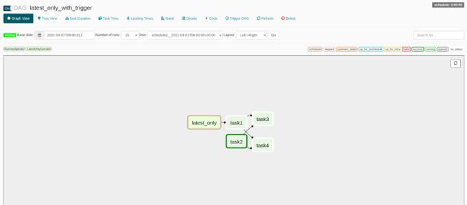 Apache Airflow UI - DAG Graph View