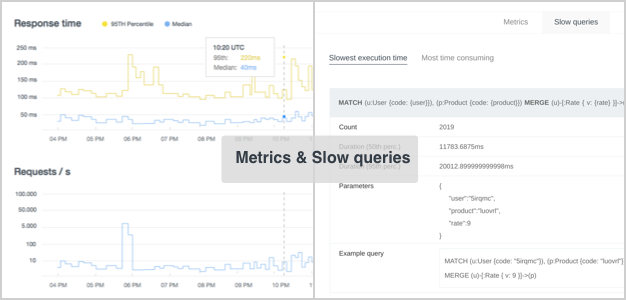 Metrics and slow queries