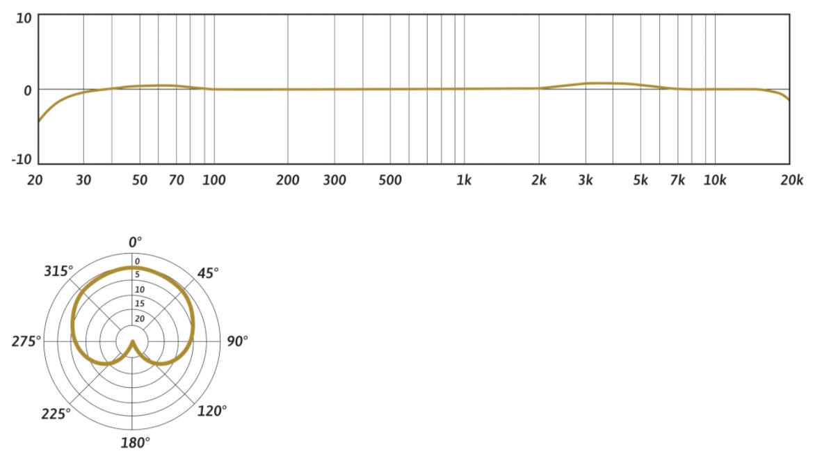 Cocoon Frequency Response and Polar Pattern graphs