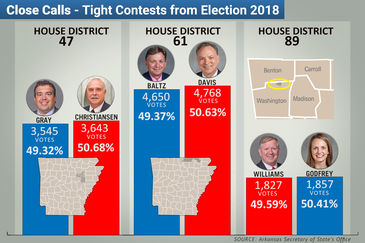 Midterm Elections Reveal Shifting Patterns in Arkansas (Heather Yates On Politics)
