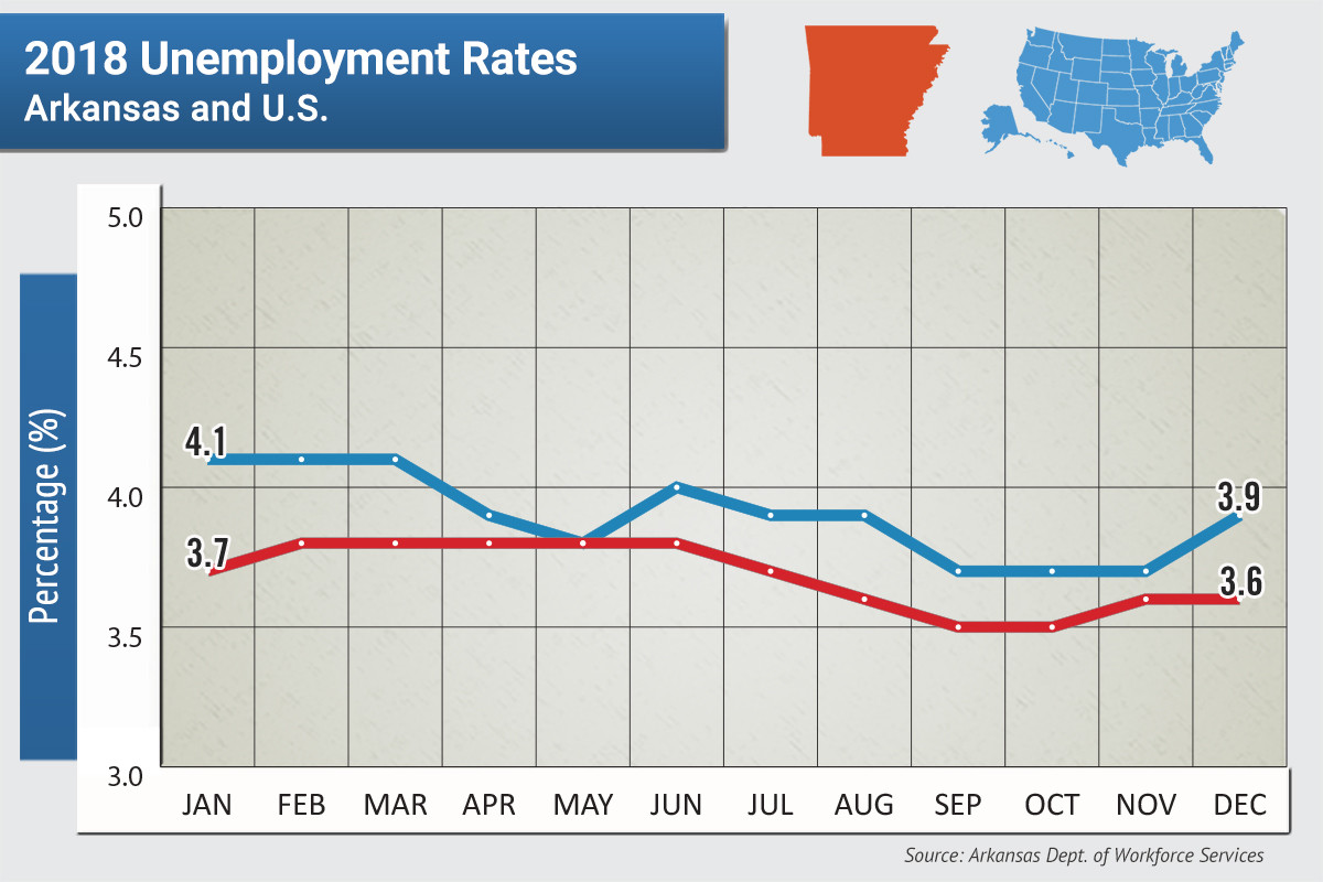 State Unemployment Unchanged at 3.6 Percent