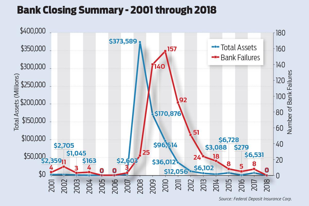 U.S. Reports Zero Bank Failures in 2018