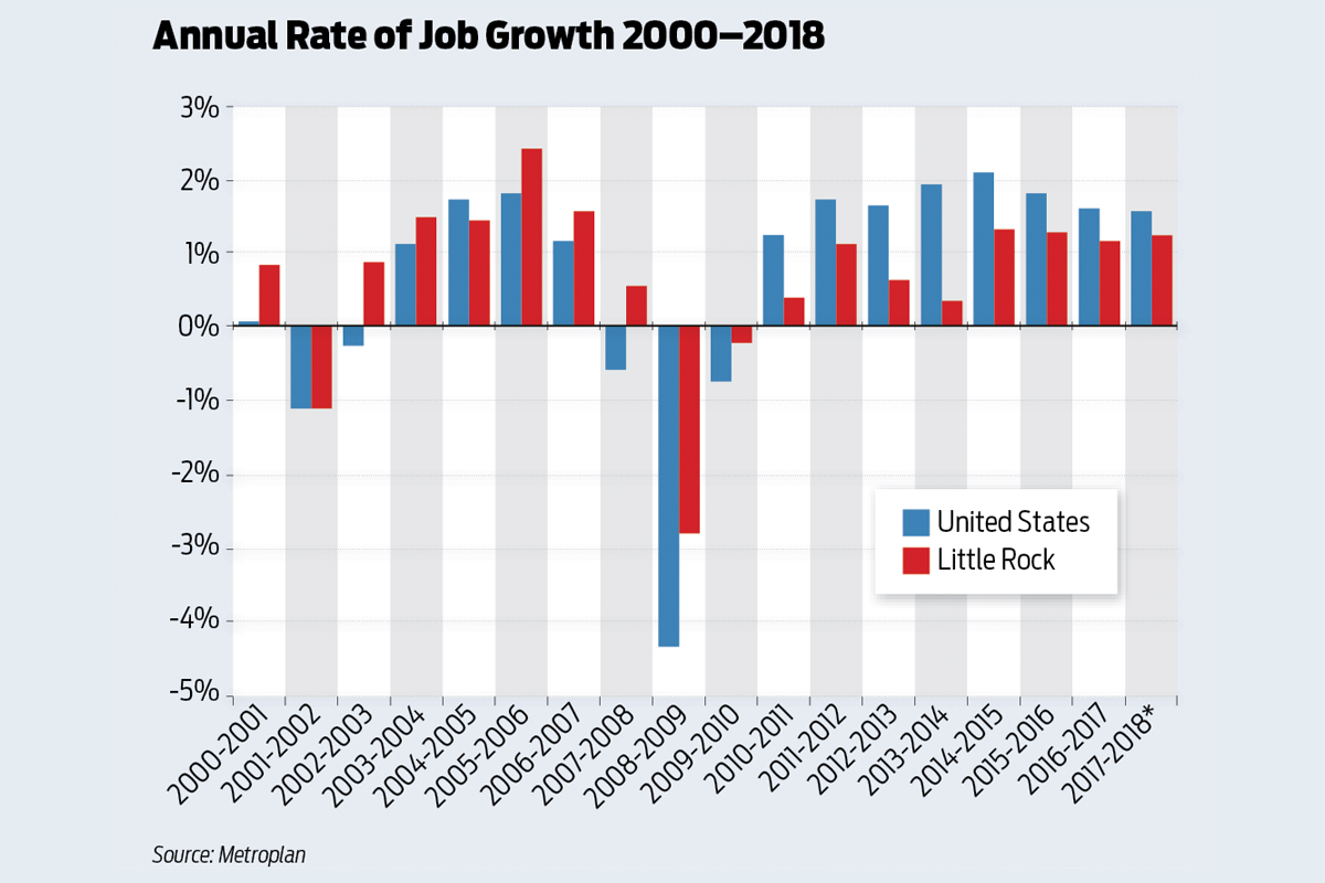 Central Arkansas Lags U.S. in Slow-Growing Economy