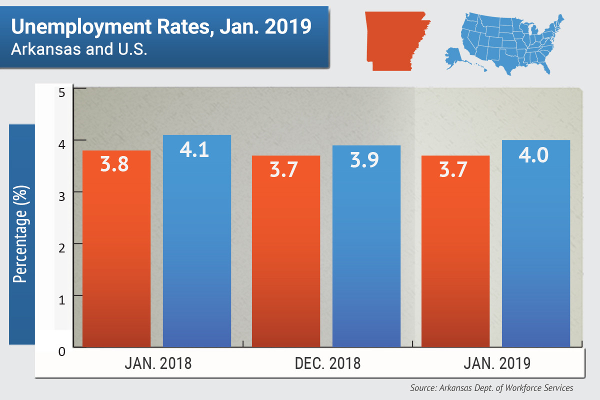 Greeley unemployment rate ticks up past state unemployment