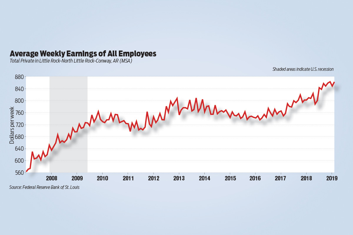 Central Arkansas Average Weekly Earnings on Rise