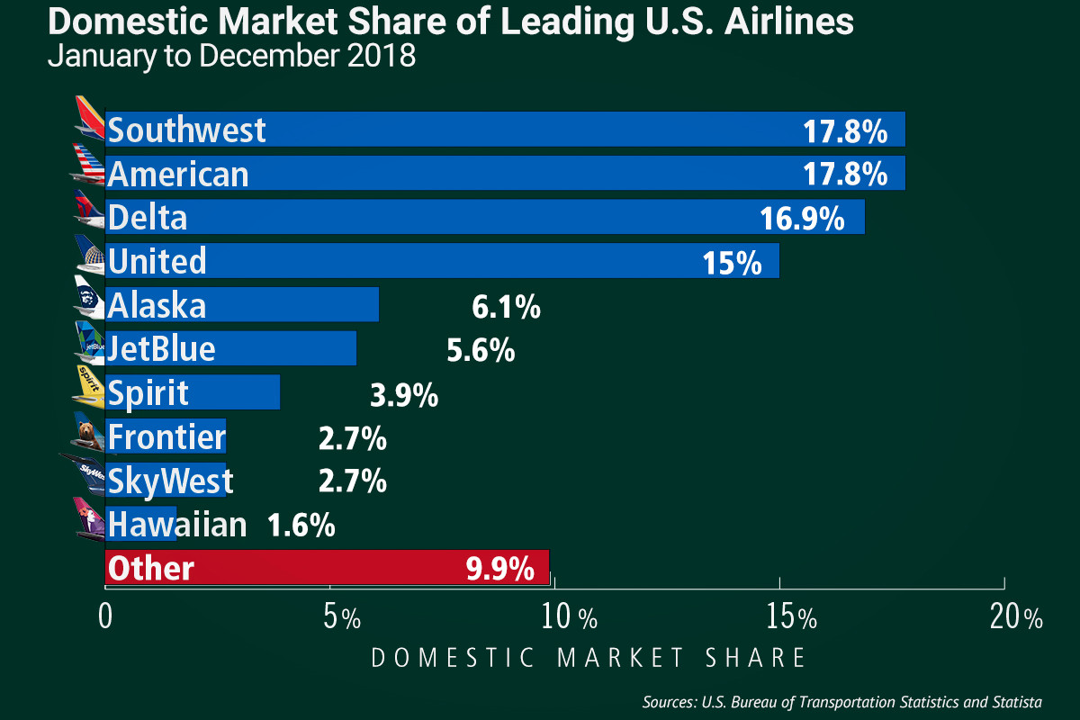 Southwest, American Tied for Airline Market Share