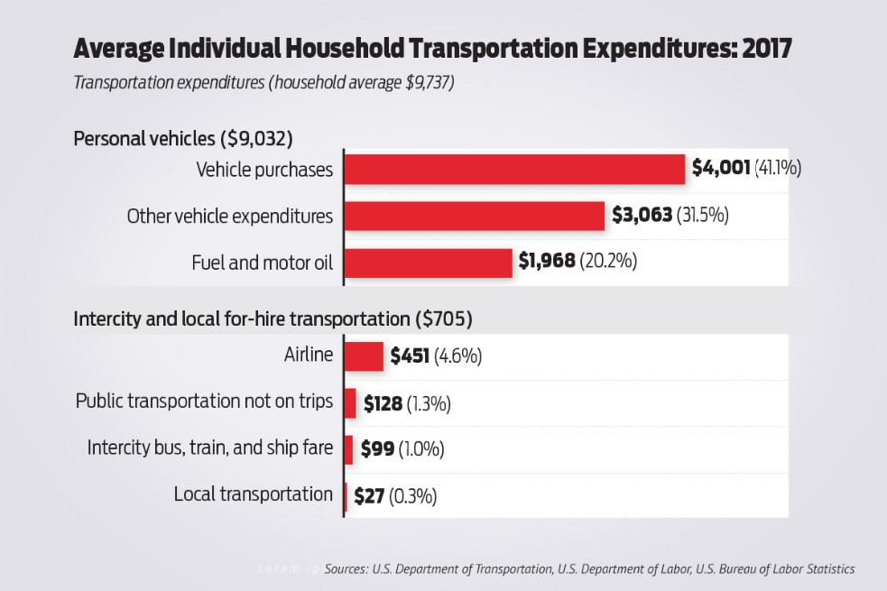 Annual U.S. Household Transportation Expenditures Average $9,737