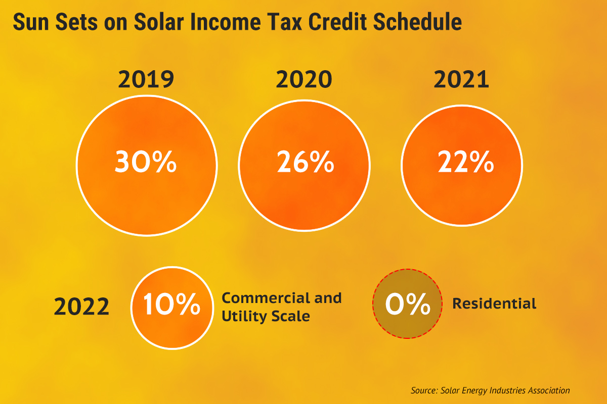 Solar Companies Push Customers to Act Before Tax Incentive Declines