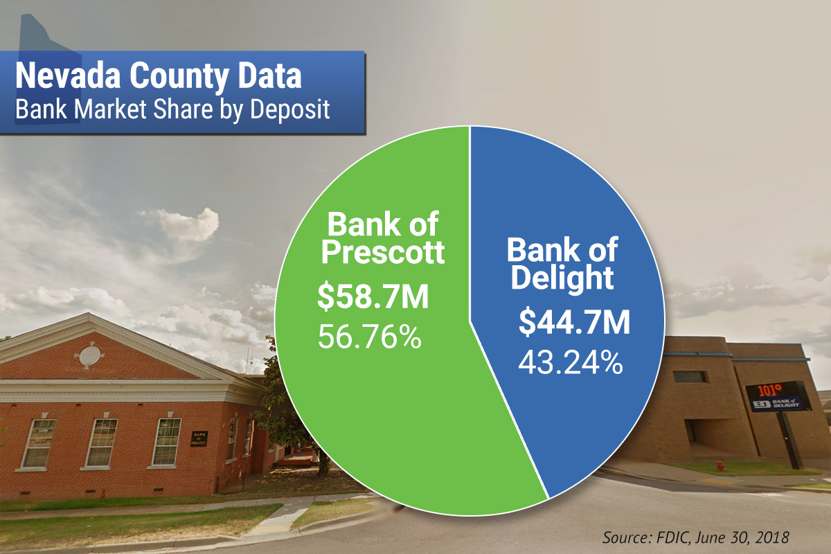 Bank of Prescott Attracts $8.4M Purchase Offer