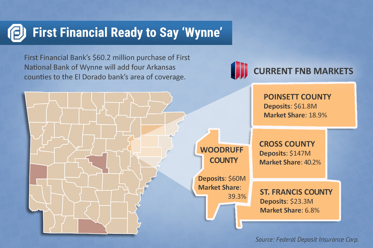 Wynne Bank Set to Sell for $60.2M