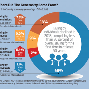 Total Charitable Giving in the U.S. Declines