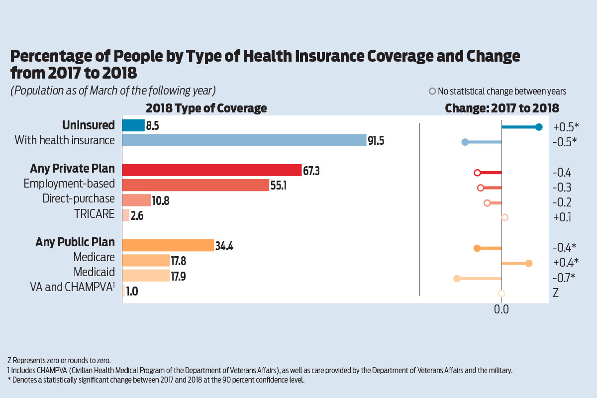 Health Insurance Coverage Declines in 2018